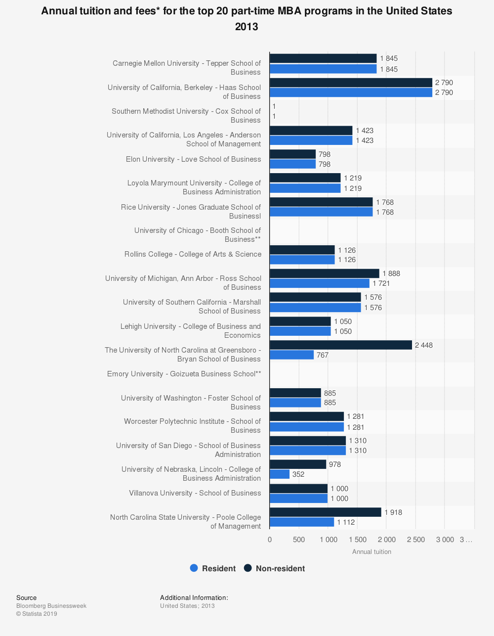Statistic: Annual tuition and fees* for the top 20 part-time MBA programs in the United States 2013 | Statista