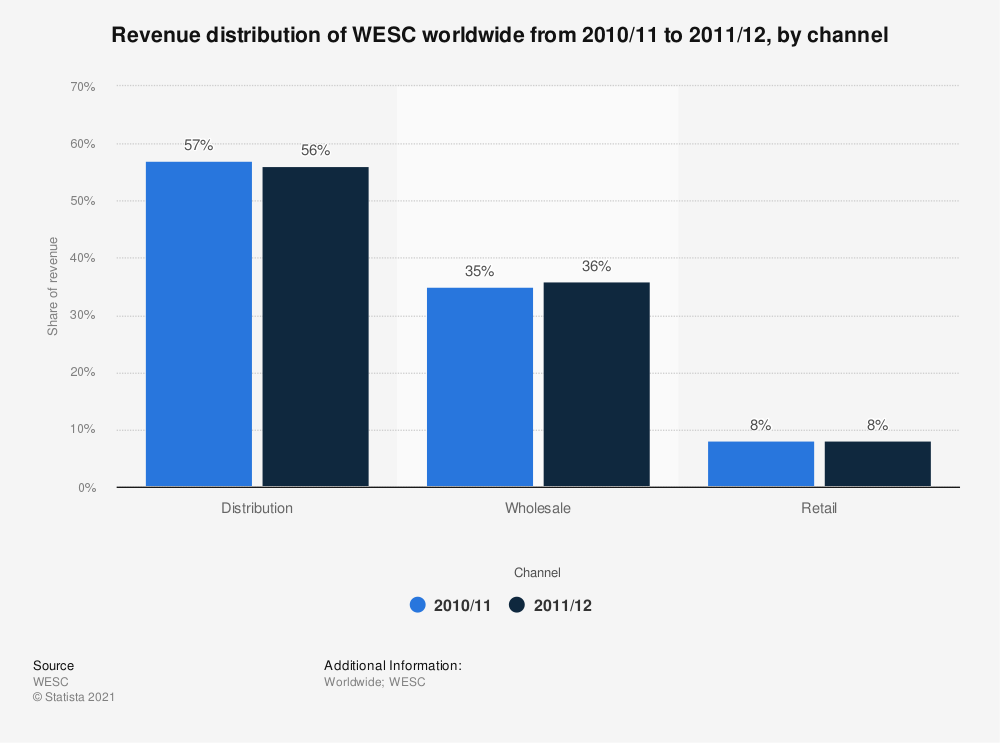 Statistic: Revenue distribution of WESC worldwide from 2010/11 to 2011/12, by channel | Statista