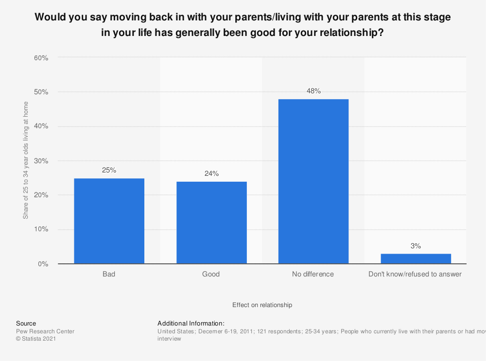 Statistic: Would you say moving back in with your parents/living with your parents at this stage in your life has generally been good for your relationship? | Statista