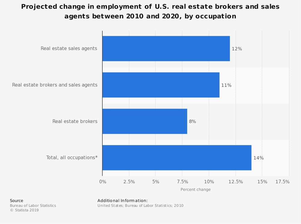 Statistic: Projected change in employment of U.S. real estate brokers and sales agents between 2010 and 2020, by occupation   Statista
