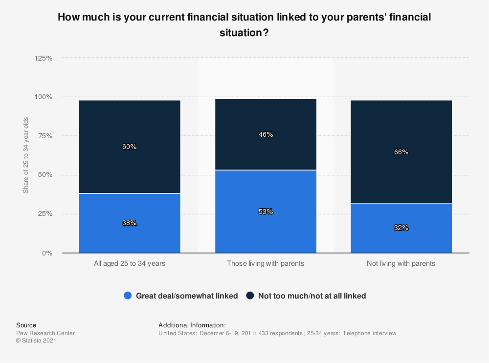 Statistic: How much is your current financial situation linked to your parents' financial situation? | Statista