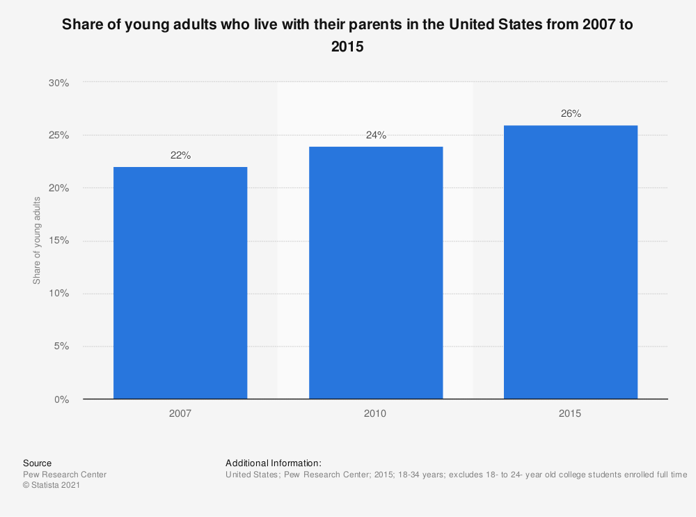 Statistic: Share of young adults who live with their parents in the United States from 2007 to 2015 | Statista