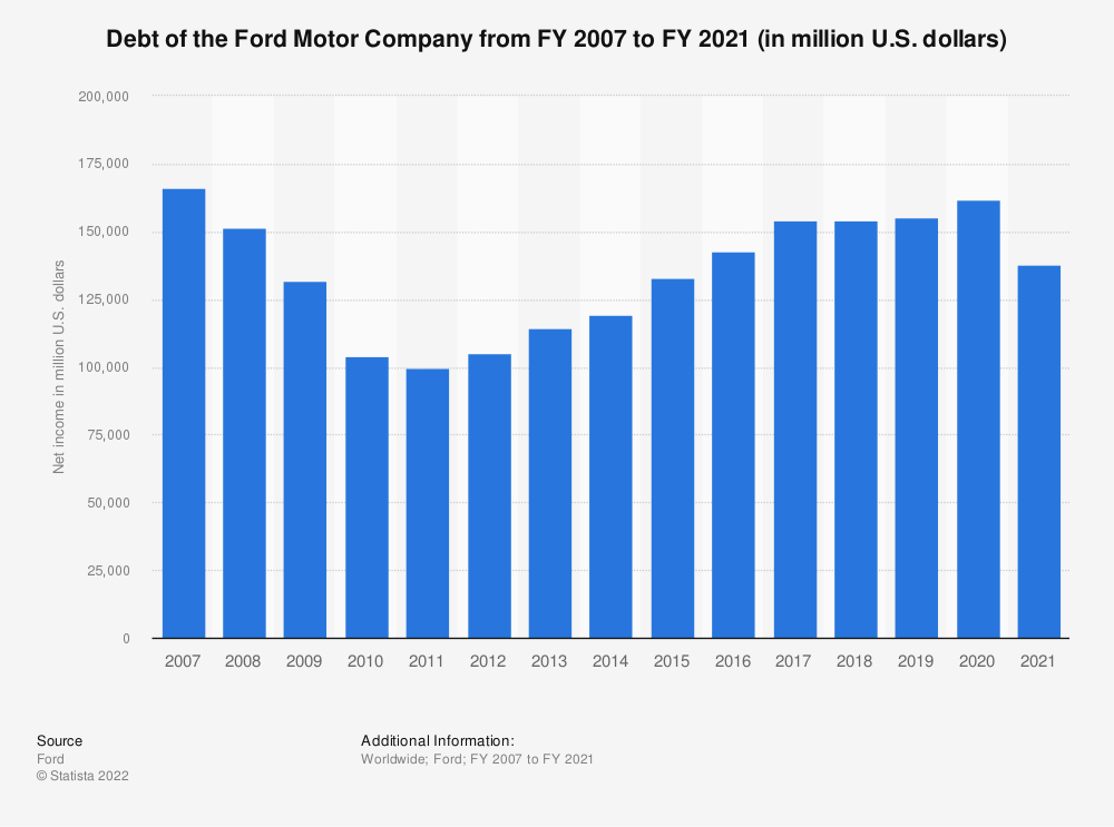 Statistic: Debt of the Ford Motor Company from FY 2007 to FY 2019 (in million U.S. dollars) | Statista