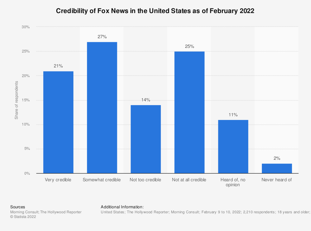 Statistic: Credibility of Fox News in the United States as of May 2021 | Statista