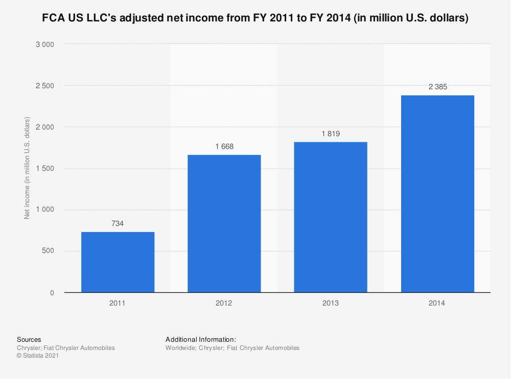 Statistic: FCA US LLC's adjusted net income from FY 2011 to FY 2014 (in million U.S. dollars) | Statista