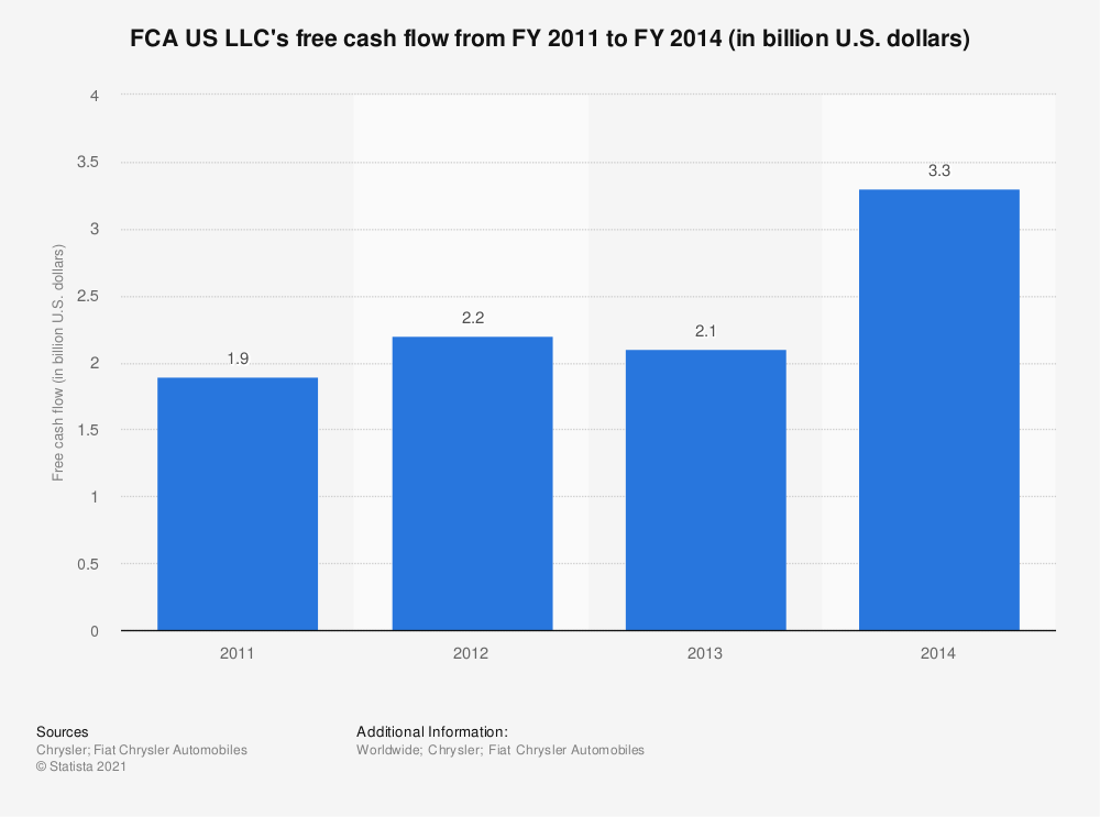 Statistic: FCA US LLC's free cash flow from FY 2011 to FY 2014 (in billion U.S. dollars) | Statista