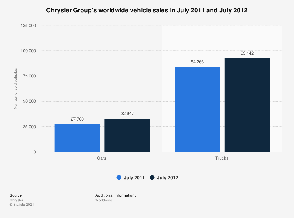 Statistic: Chrysler Group's worldwide vehicle sales in July 2011 and July 2012 | Statista