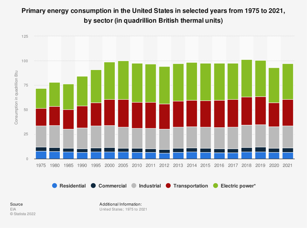 Statistic: U.S. primary energy consumption from 1975 to 2017, by sector (in quadrillion British thermal units) | Statista