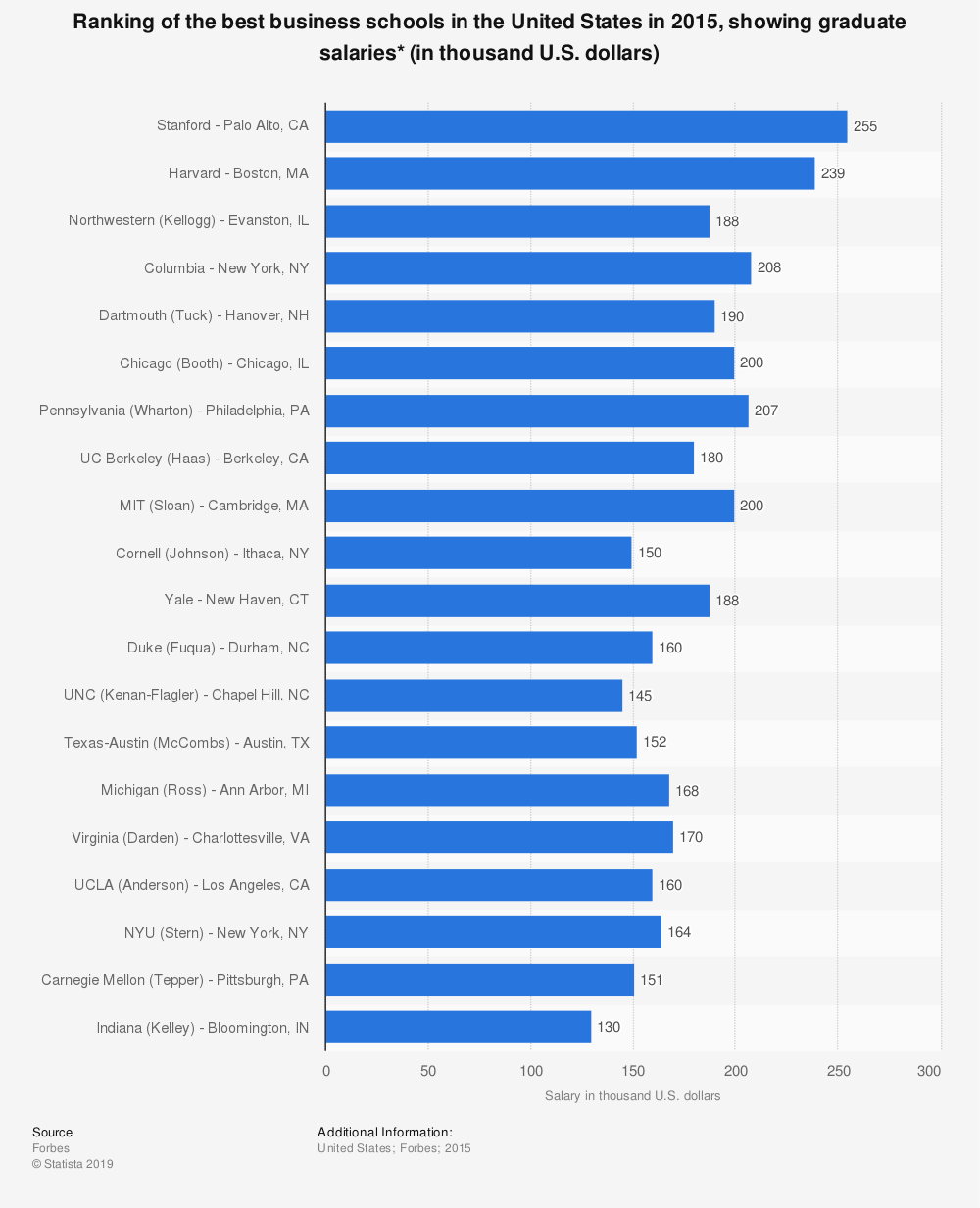 Statistic: Ranking of the best business schools in the United States in 2015, showing graduate salaries* (in thousand U.S. dollars) | Statista