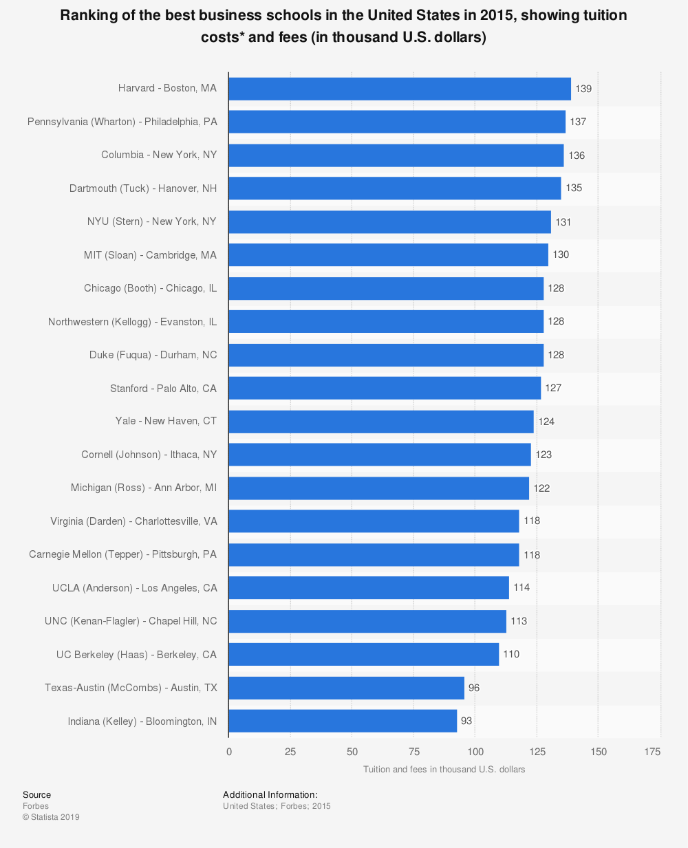 Statistic: Ranking of the best business schools in the United States in 2015, showing tuition costs* and fees (in thousand U.S. dollars) | Statista