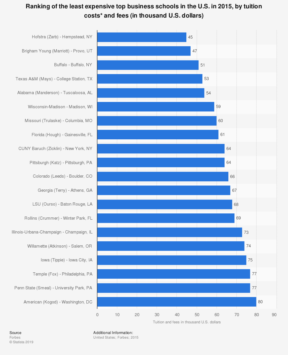 Statistic: Ranking of the least expensive top business schools in the U.S. in 2015, by tuition costs* and fees (in thousand U.S. dollars) | Statista