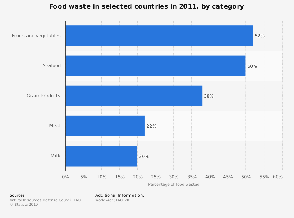 Statistic: Food waste in selected countries in 2011, by category | Statista