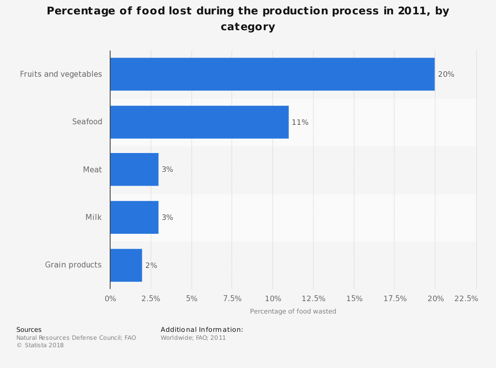 Statistic: Percentage of food lost during the production process in 2011, by category | Statista