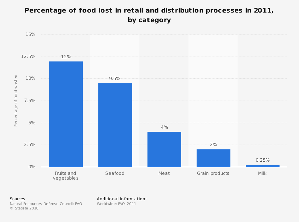 Statistic: Percentage of food lost in retail and distribution processes in 2011, by category | Statista