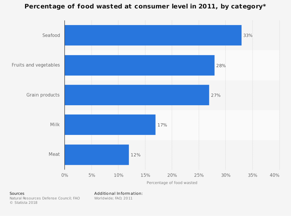 Statistic: Percentage of food wasted at consumer level in 2011, by category* | Statista