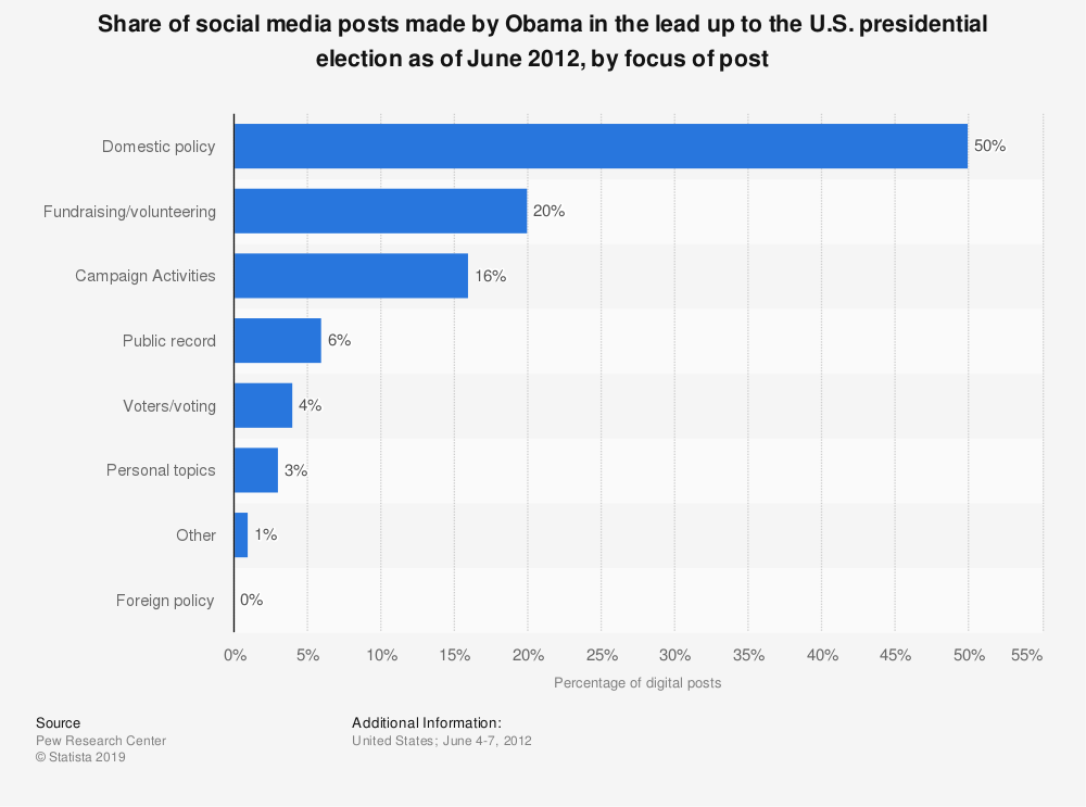 Statistic: Share of social media posts made by Obama in the lead up to the U.S. presidential election as of June 2012, by focus of post | Statista