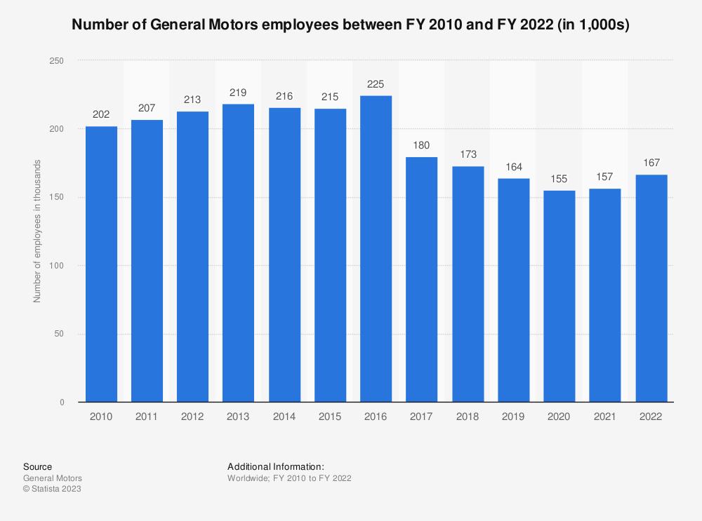 Statistic: Number of General Motors employees between FY 2010 and FY 2018 (in 1,000s) | Statista