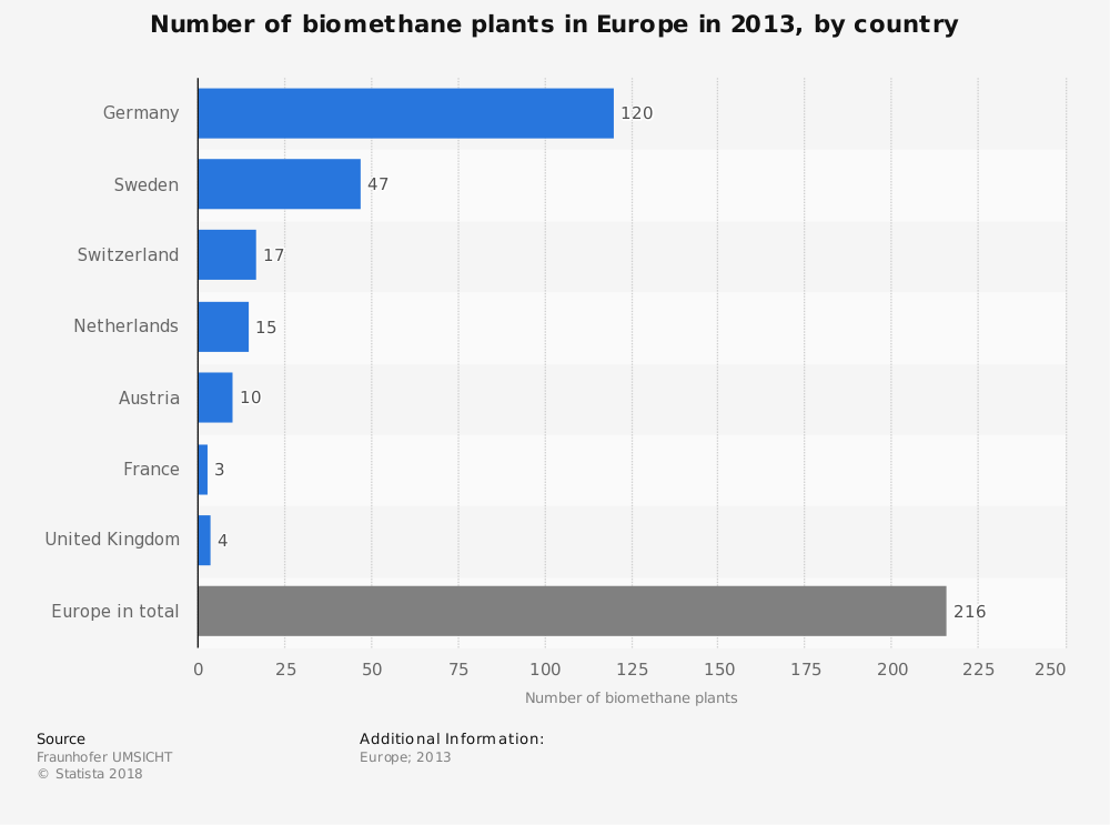 Statistic: Number of biomethane plants in Europe in 2013, by country | Statista