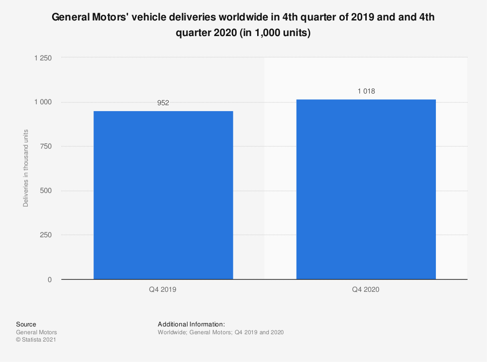 Statistic: General Motors' vehicle deliveries worldwide in 4th quarter of 2019 and and 4th quarter 2020 (in 1,000 units) | Statista
