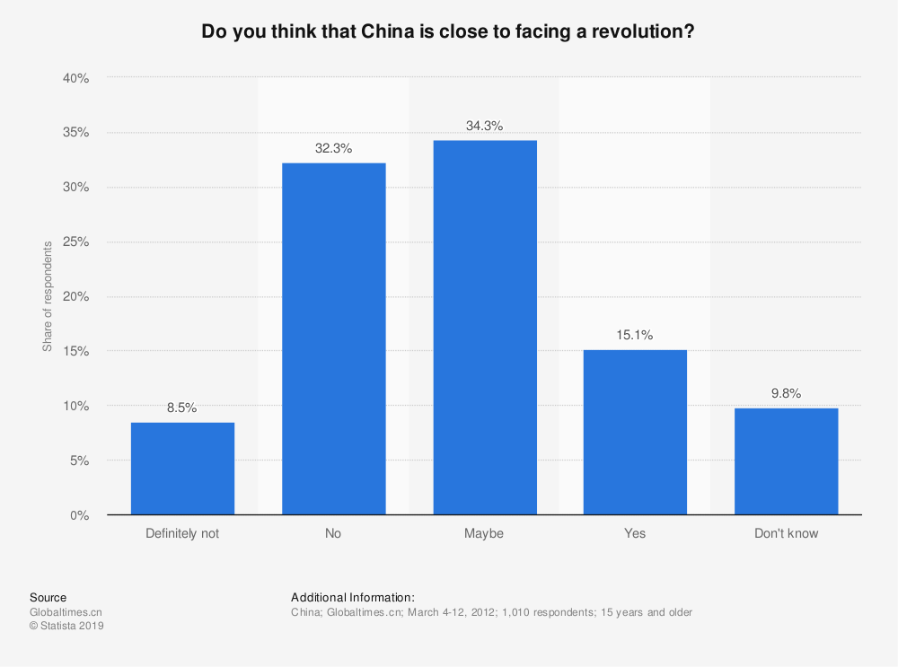 Statistic: Do you think that China is close to facing a revolution?   Statista