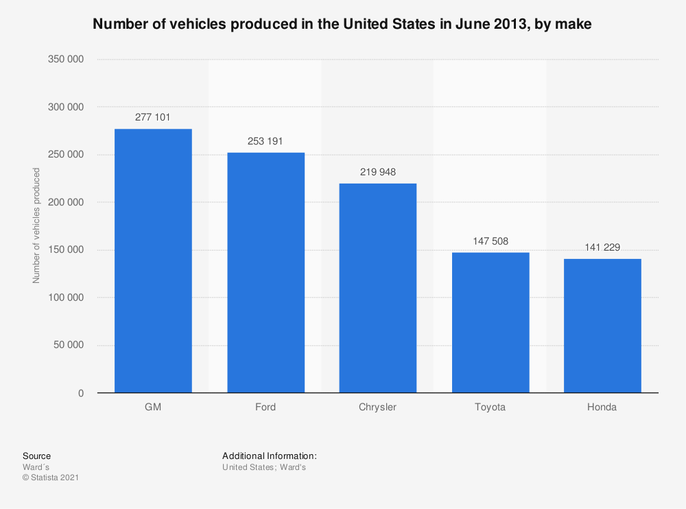 Statistic: Number of vehicles produced in the United States in June 2013, by make | Statista