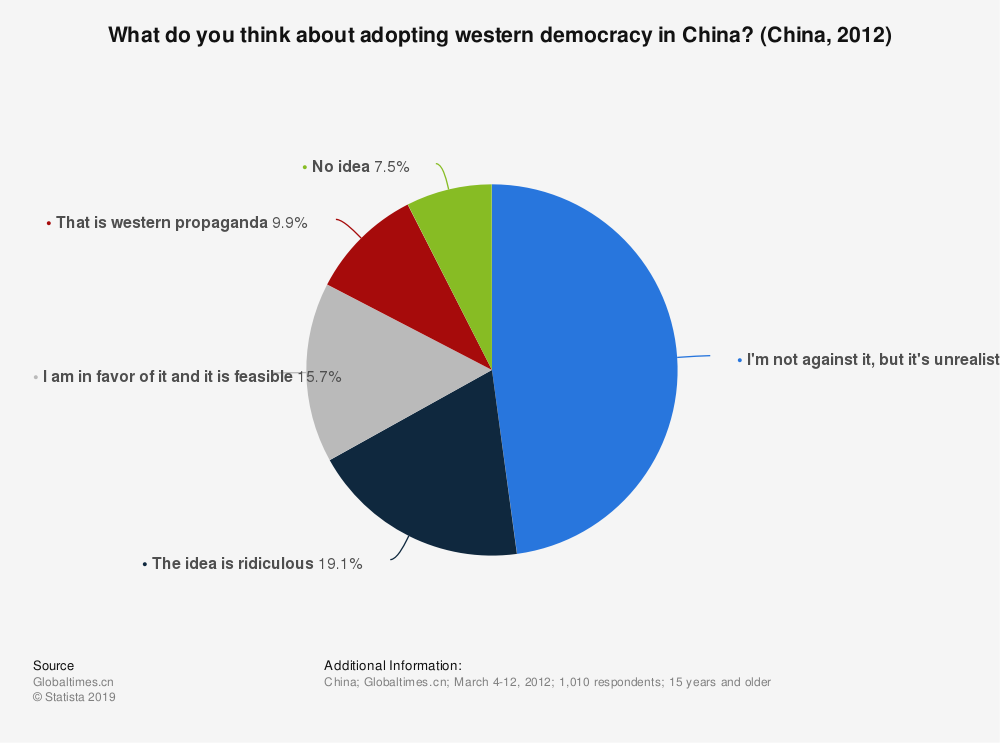 Statistic: What do you think about adopting western democracy in China? (China, 2012) | Statista