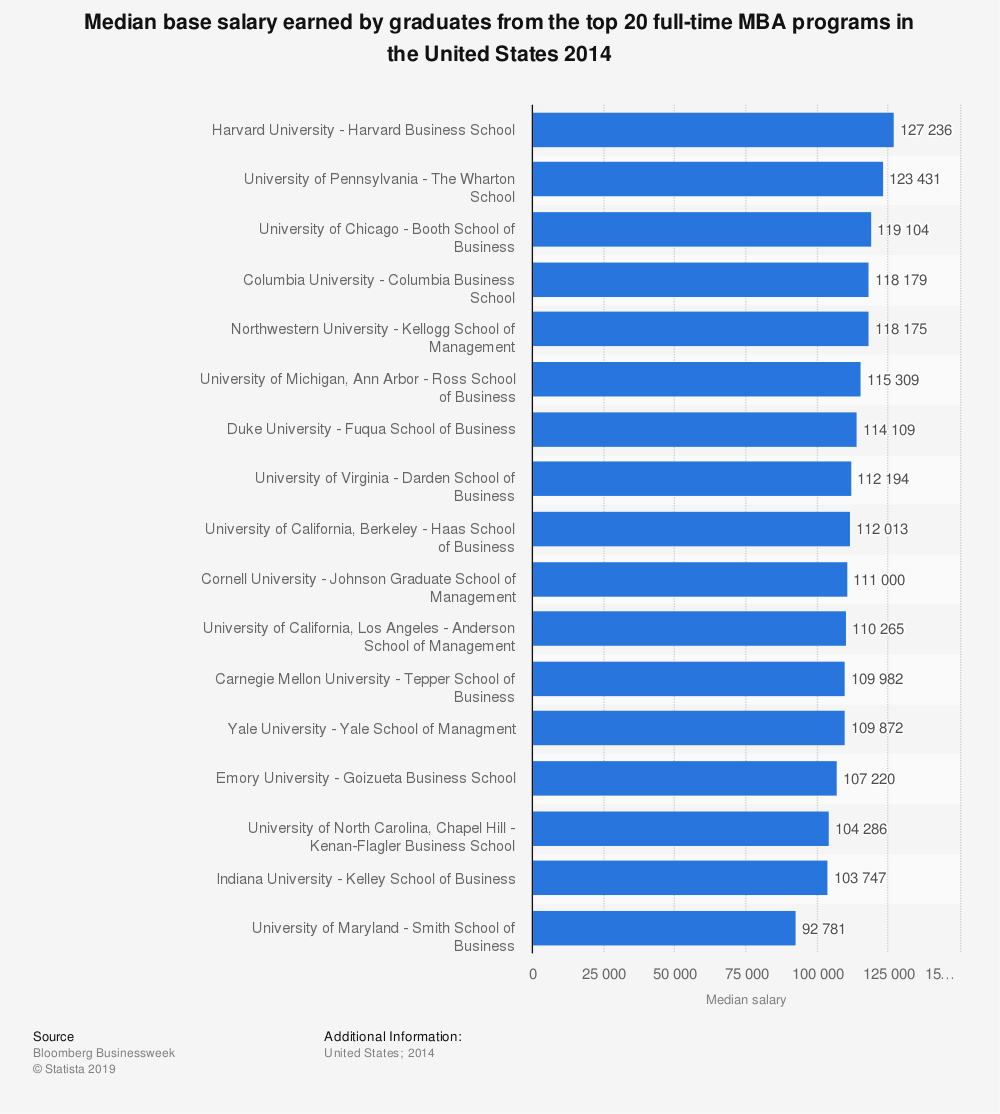 Statistic: Median base salary earned by graduates from the top 20 full-time MBA programs in the United States 2014 | Statista