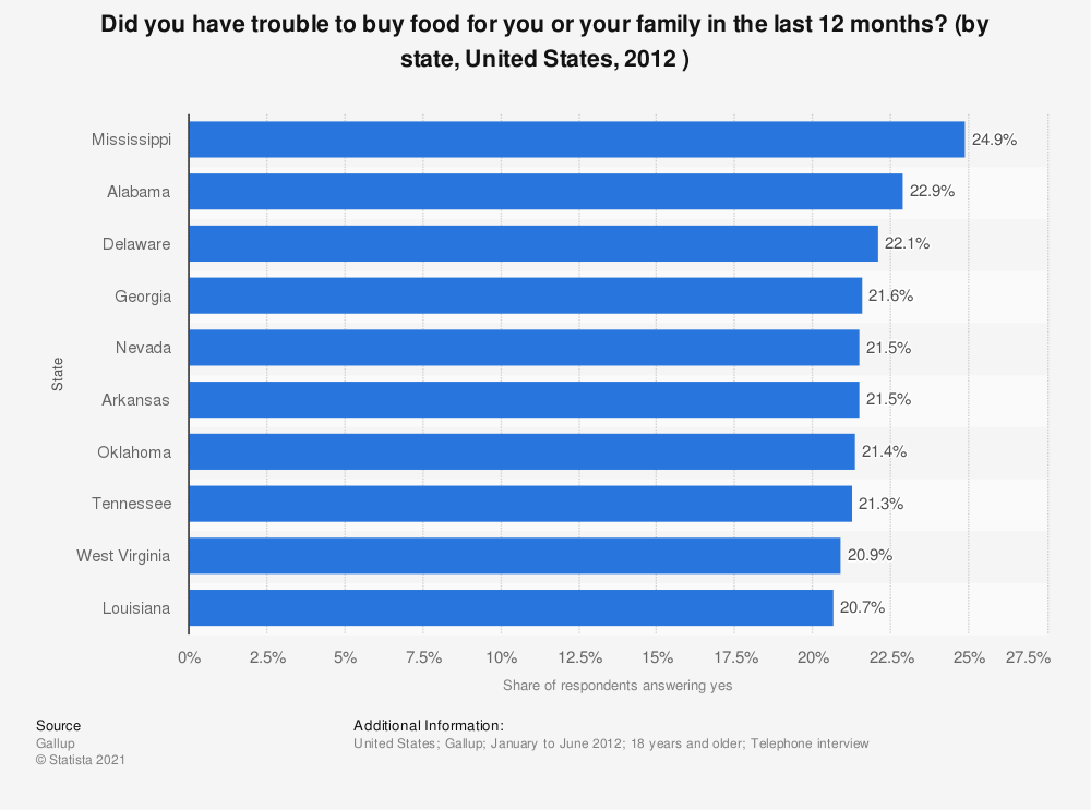Statistic: Did you have trouble to buy food for you or your family in the last 12 months? (by state, United States, 2012 ) | Statista