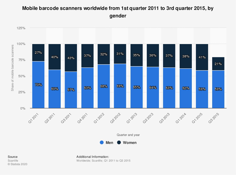 Statistic: Mobile barcode scanners worldwide from 1st quarter 2011 to 3rd quarter 2015, by gender | Statista