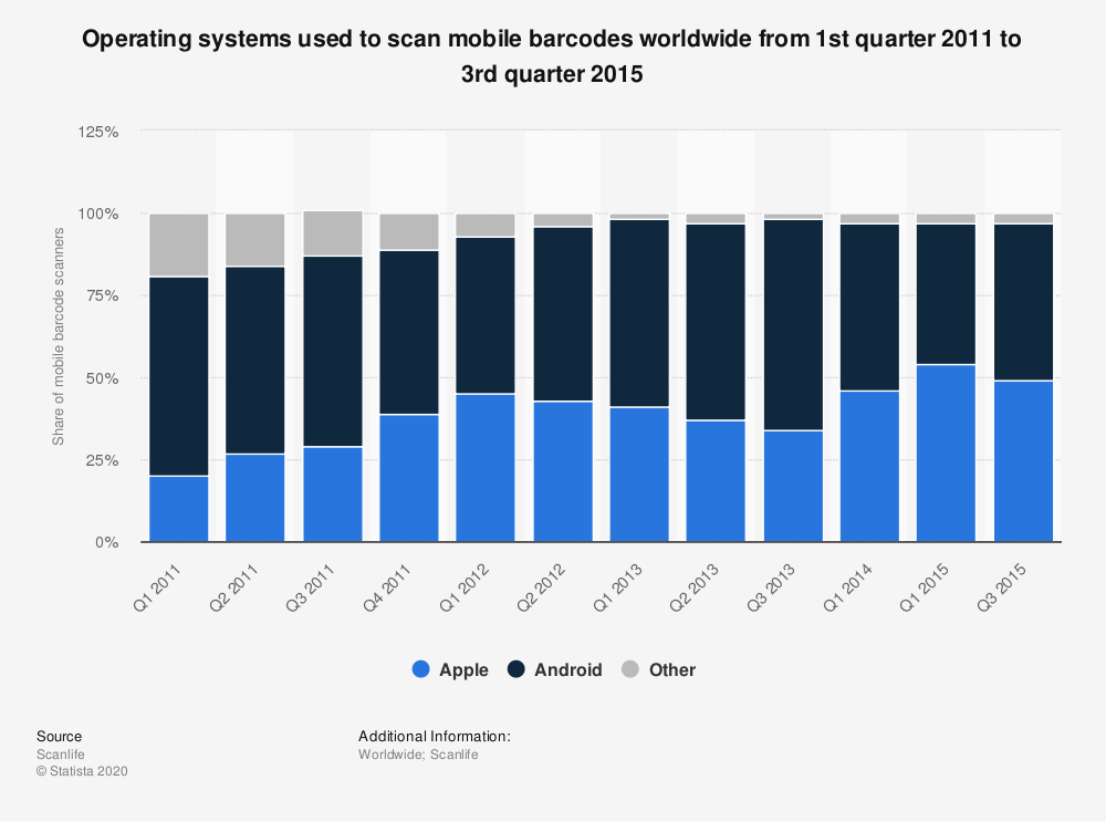 Statistic: Operating systems used to scan mobile barcodes worldwide from 1st quarter 2011 to 3rd quarter 2015 | Statista