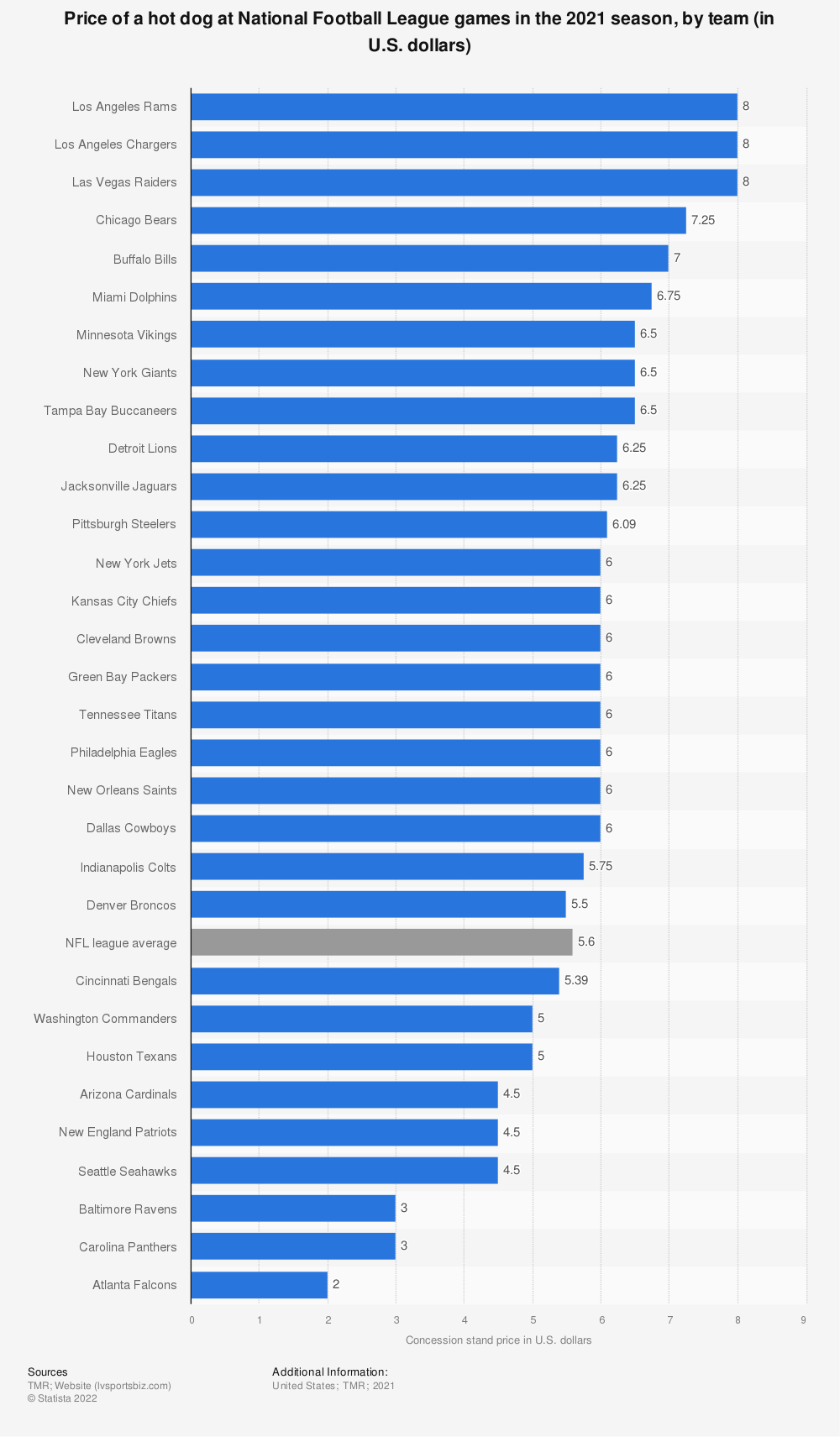 Statistic: Price of a hot dog at National Football League games in the 2020 season, by team (in U.S. dollars) | Statista
