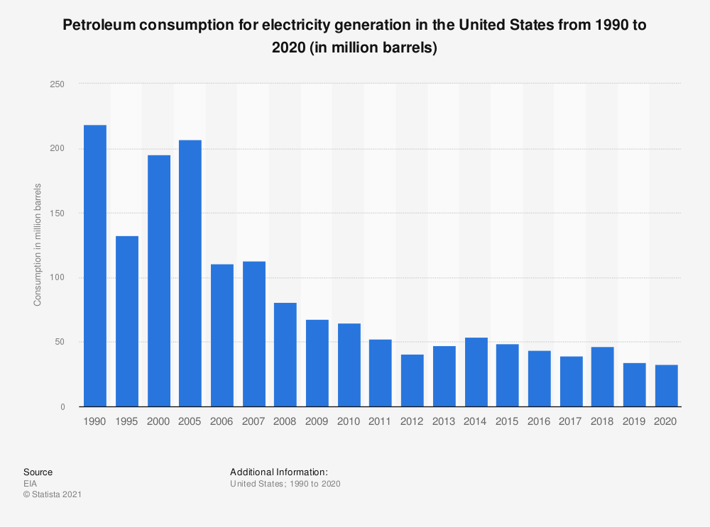 Statistic: Consumption of petroleum energy for electricity generation in the United States from 1990 to 2017 (in million barrels) | Statista