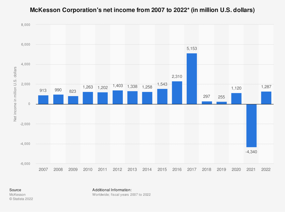Statistic: McKesson Corporation's net income from 2007 to 2019 (in million U.S. dollars)* | Statista