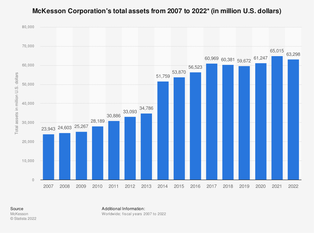 Statistic: McKesson Corporation's total assets from 2007 to 2020* (in million U.S. dollars) | Statista