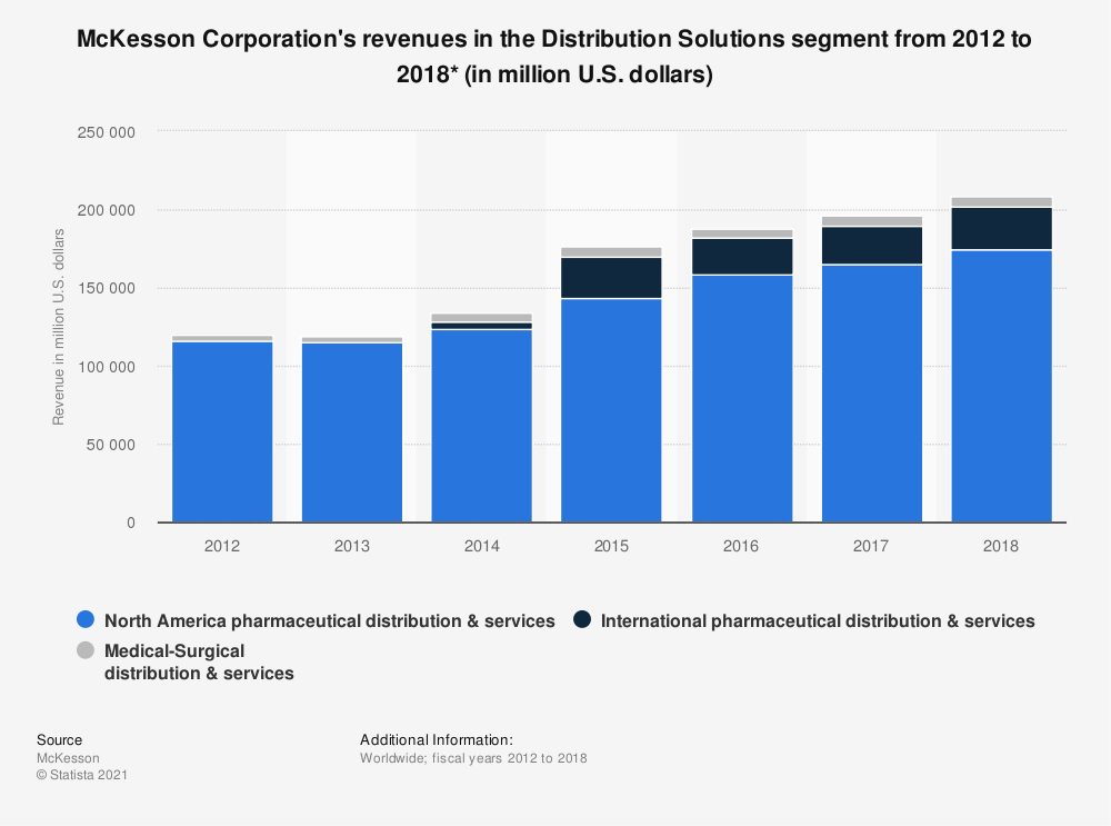 Statistic: McKesson Corporation's revenues in the Distribution Solutions segment from 2012 to 2018 (in million U.S. dollars)* | Statista
