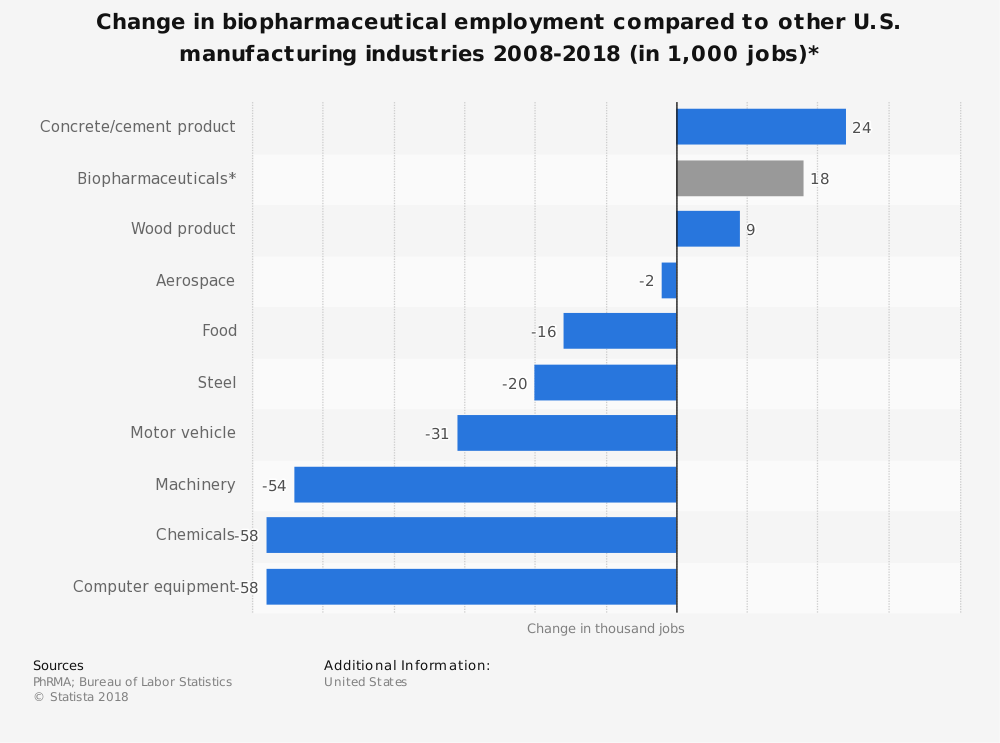 Statistic: Change in biopharmaceutical employment compared to other U.S. manufacturing industries 2008-2018 (in 1,000 jobs)* | Statista