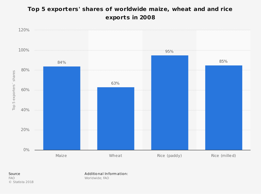 Statistic: Top 5 exporters' shares of worldwide maize, wheat and and rice exports in 2008  | Statista