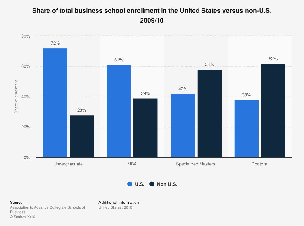 Statistic: Share of total business school enrollment in the United States versus non-U.S. 2009/10 | Statista