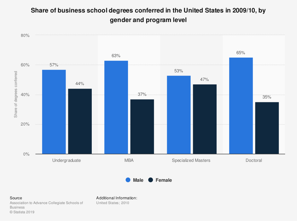 Statistic: Share of business school degrees conferred in the United States in 2009/10, by gender and program level   Statista