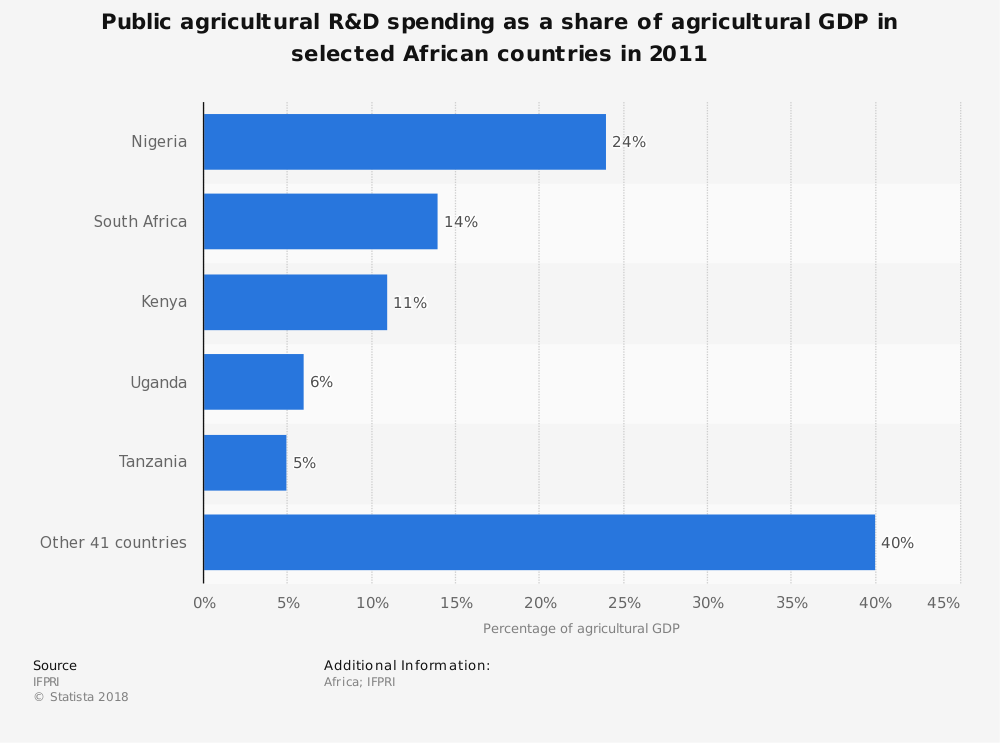Statistic: Public agricultural R&D spending as a share of agricultural GDP in selected African countries in 2011 | Statista