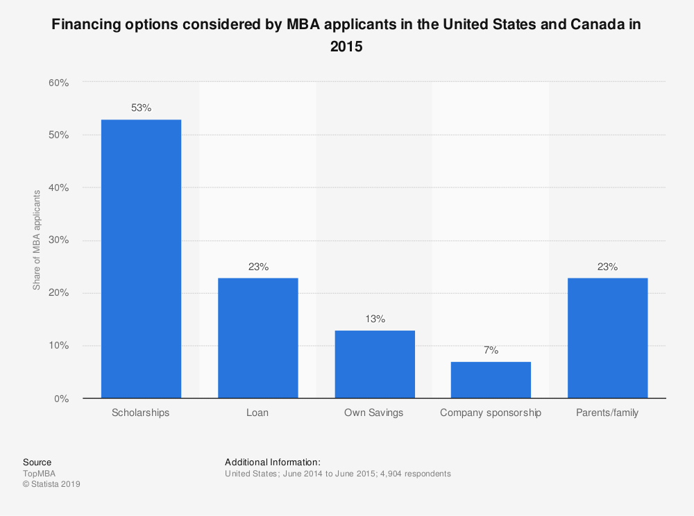 Statistic: Financing options considered by MBA applicants in the United States and Canada in 2015 | Statista