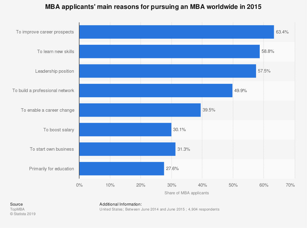 Statistic: MBA applicants' main reasons for pursuing an MBA worldwide in 2015 | Statista