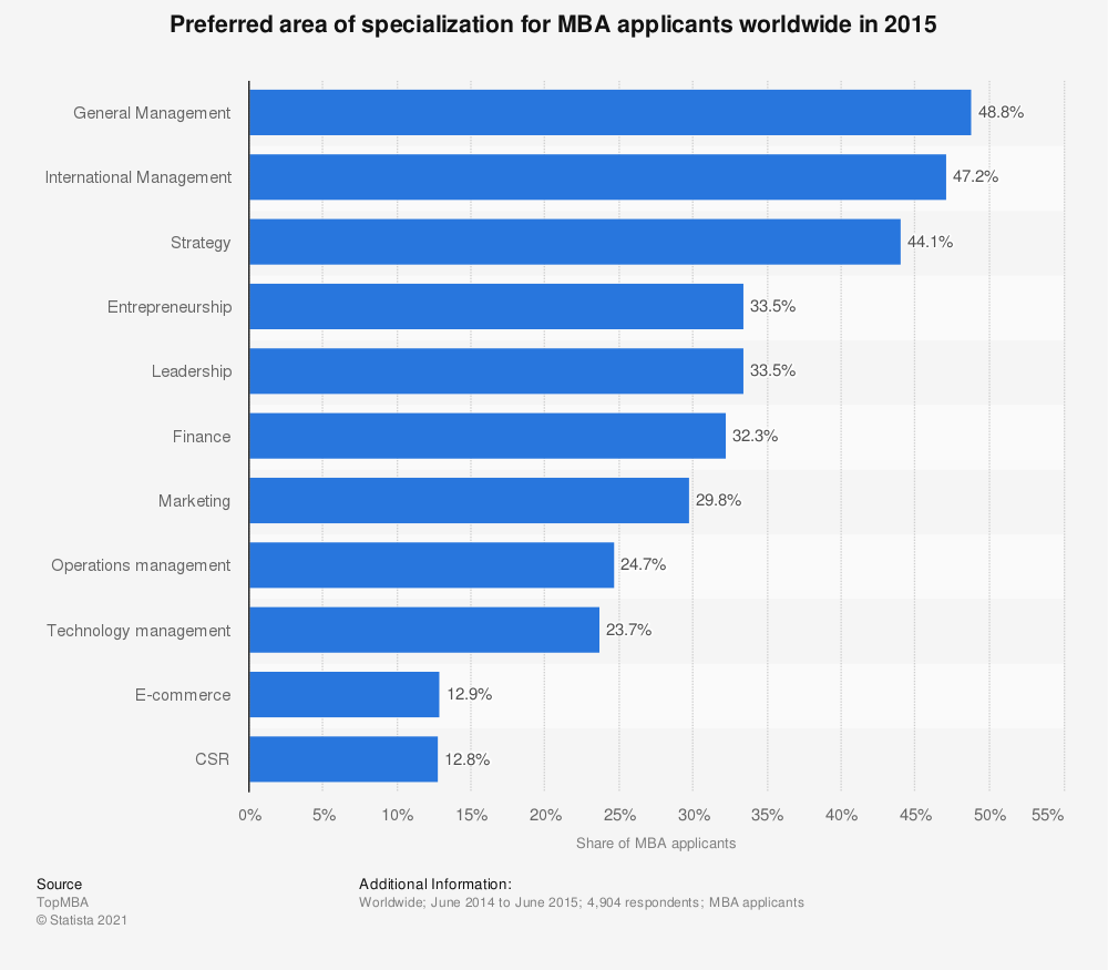 Statistic: Preferred area of specialization for MBA applicants worldwide in 2015 | Statista