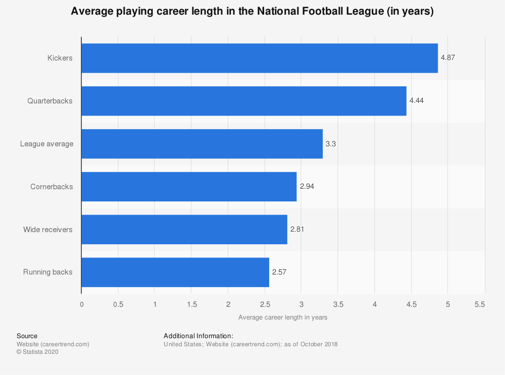 NFL: average career length | Statista