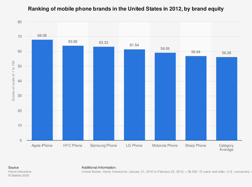 Statistic: Ranking of mobile phone brands in the United States in 2012, by brand equity | Statista