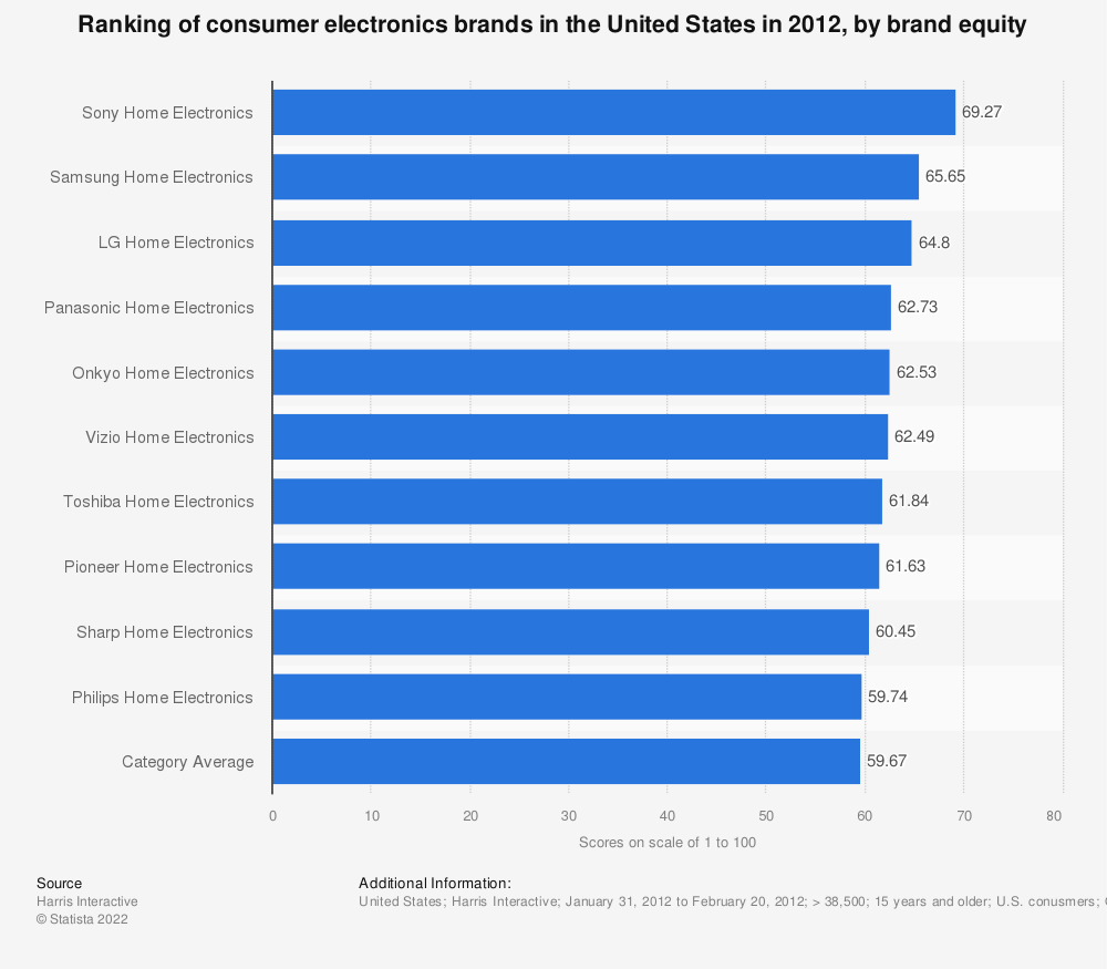 Statistic: Ranking of consumer electronics brands in the United States in 2012, by brand equity | Statista