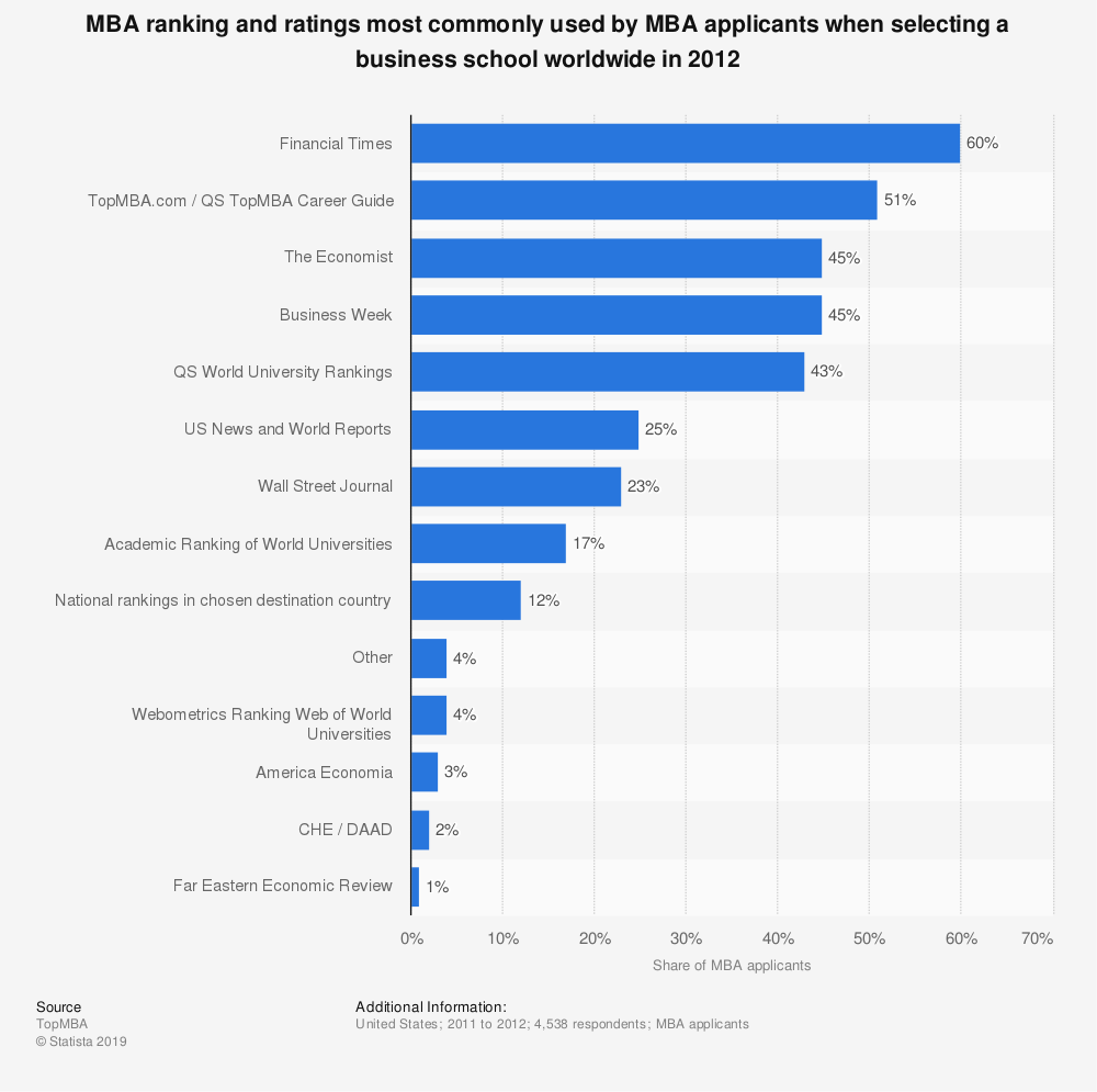 Statistic: MBA ranking and ratings most commonly used by MBA applicants when selecting a business school worldwide in 2012  | Statista