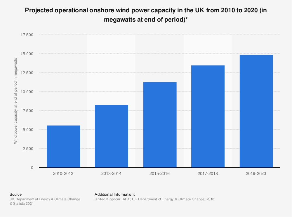 Statistic: Projected operational onshore wind power capacity in the UK from 2010 to 2020 (in megawatts at end of period)* | Statista
