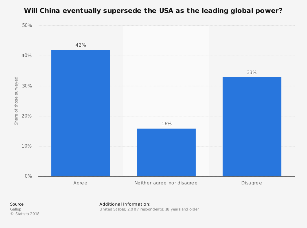 Statistic: Will China eventually supersede the USA as the leading global power? | Statista