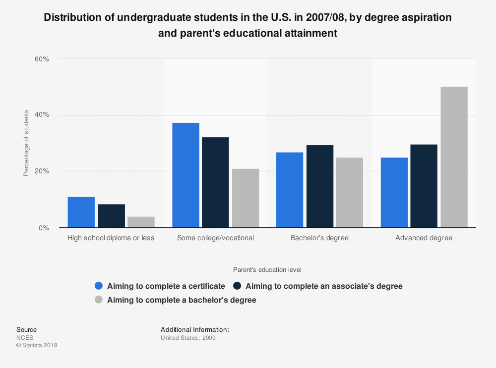 Statistic: Distribution of undergraduate students in the U.S. in 2007/08, by degree aspiration and parent's educational attainment | Statista